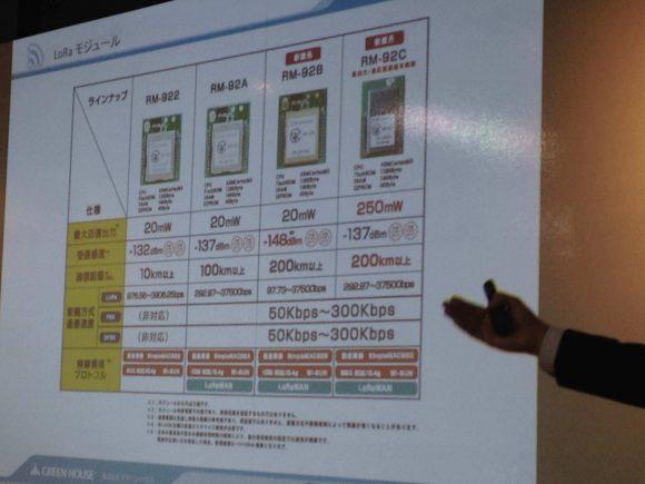 株式会社グリーンハウスの堀尾一生さんによるセミナー デバイスの説明