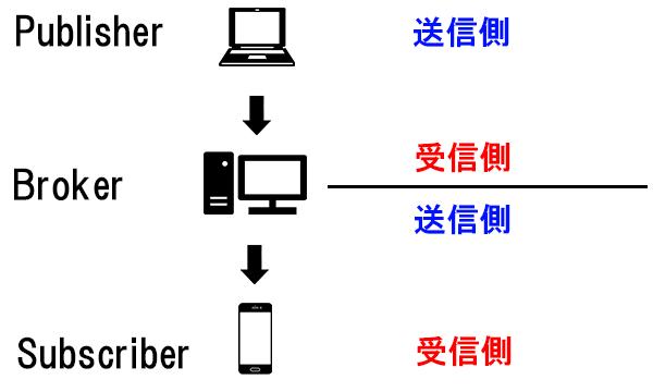 QoSの関係図