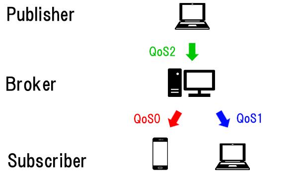 QoSの例①
