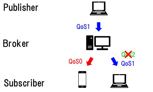 QoSの例②