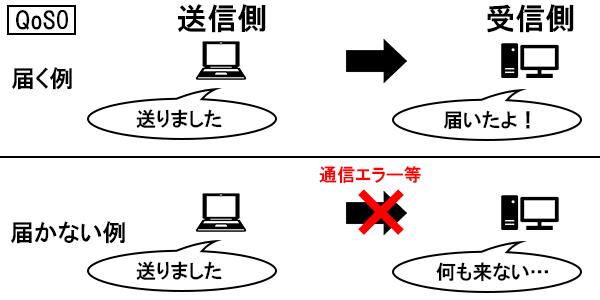 QoS0のイメージ