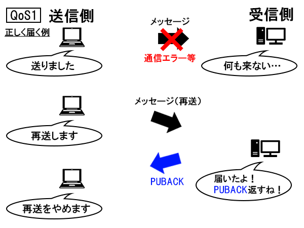 QoS1(正しく届く例)