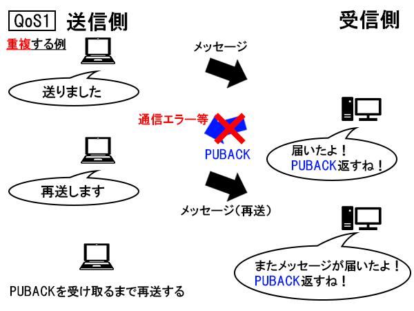 QoS1(重複する例)