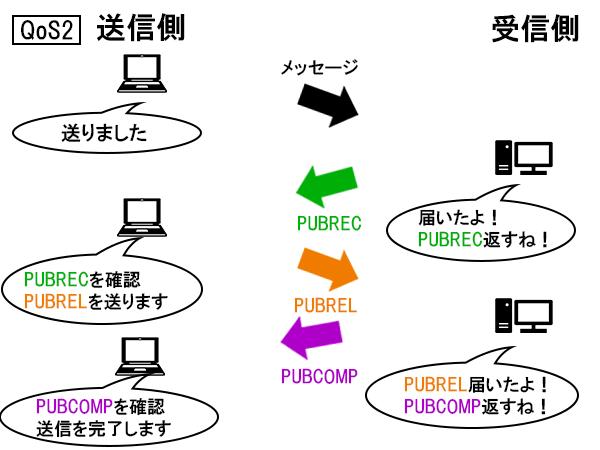 QoS2の例