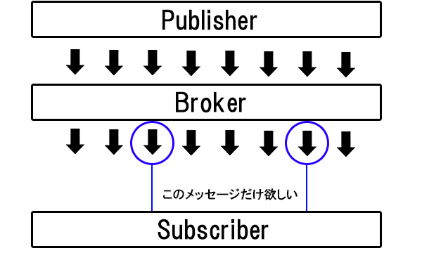Topicのイメージ