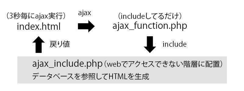 デモページの図