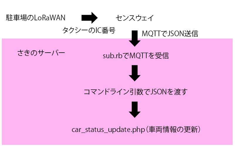車両情報更新の図