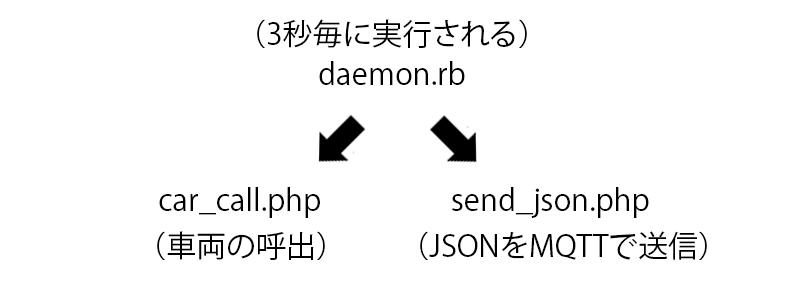 車両呼出、JSON送信の図