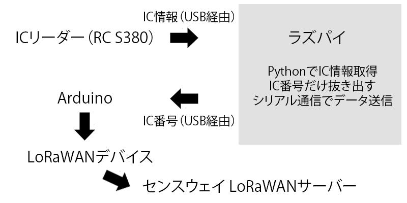 デモの機器接続の図